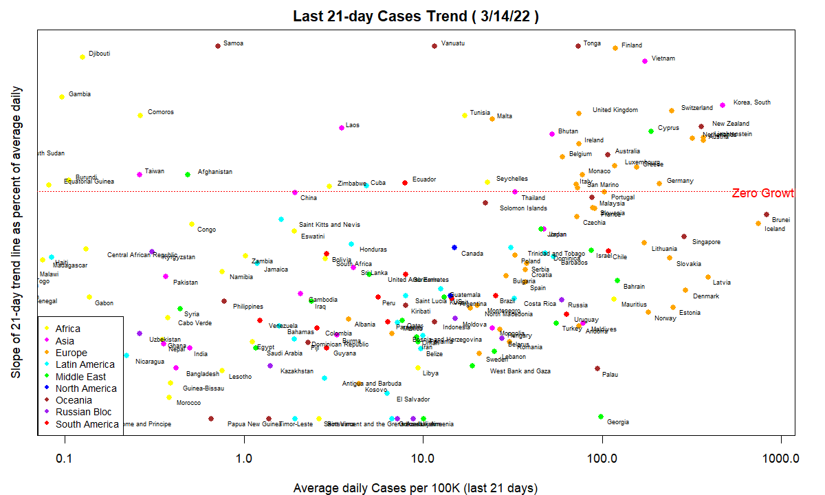 COVID-19 7-day trend in Cases