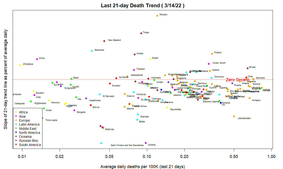 COVID-19 7-day trend in Deaths