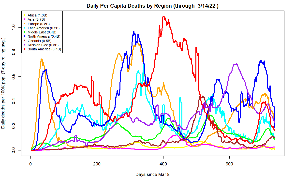 COVID-19 Daily deaths by region