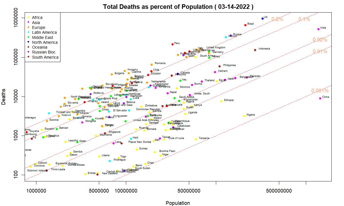COVID-19 Deaths as percent of population