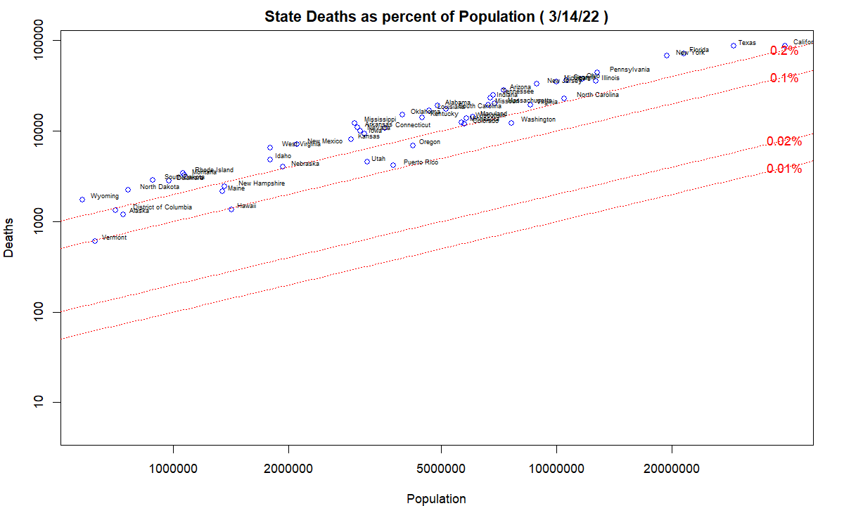 COVID-19 State deaths as percent of population